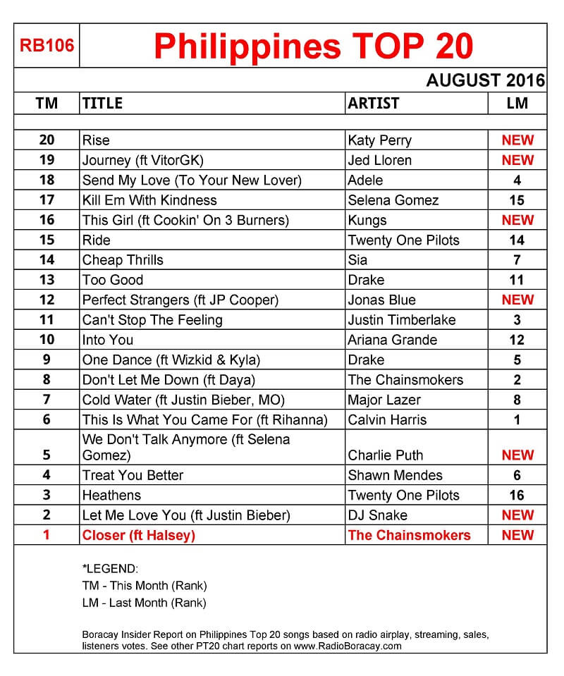 TOP 20 SINGLE CHARTS 25. AUGUST 2018 - YouTube