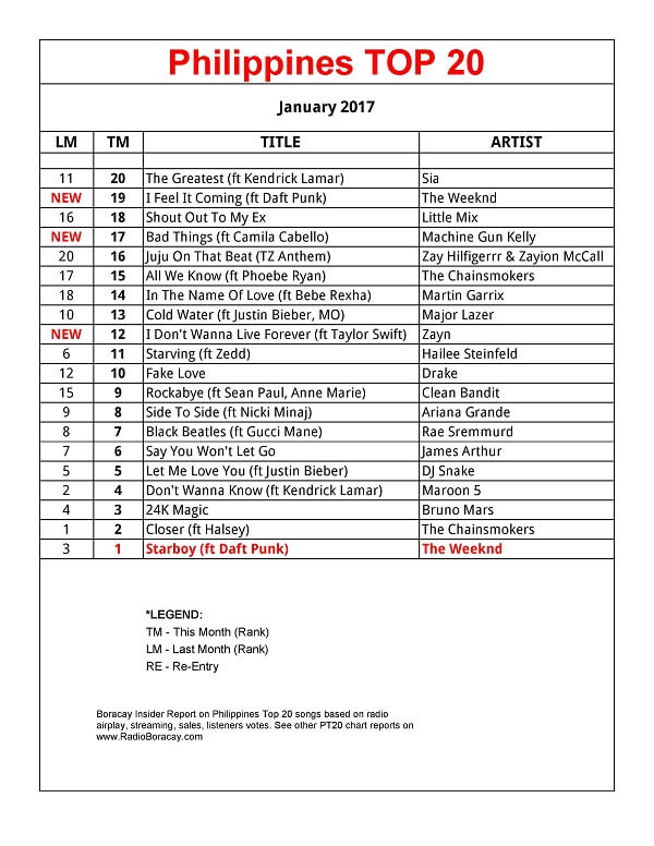Top40-Charts.com - New Songs & Videos from 49 Top 20 & Top ...